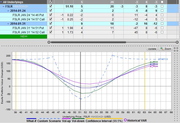 FSLR  time erosion status
